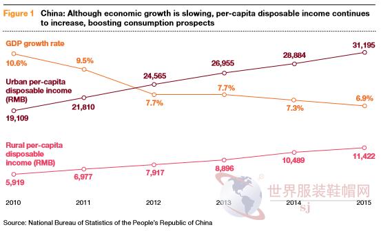 2016年中国零售及消费品预增长9.2% 未来会持续增长
